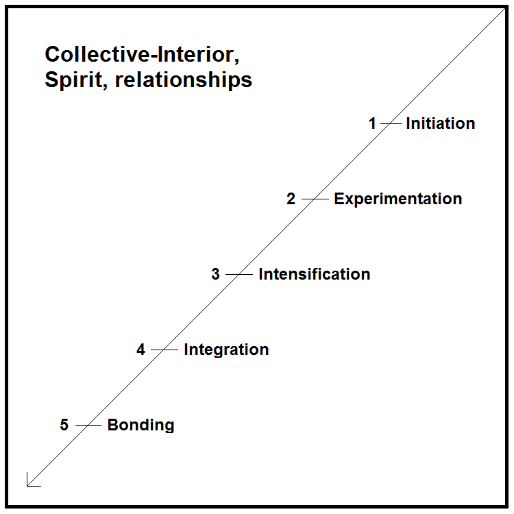 knapp s ten stages of relational communication